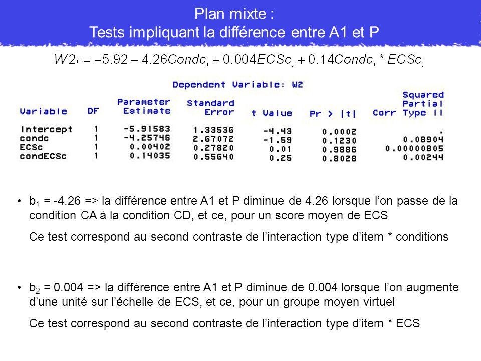 b 1 = -4.26 => la différence entre A1 et P diminue de 4.26 lorsque lon passe de la condition CA à la condition CD, et ce, pour un score moyen de ECS C