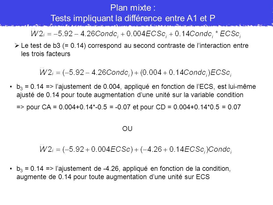 b 3 = 0.14 => lajustement de 0.004, appliqué en fonction de lECS, est lui-même ajusté de 0.14 pour toute augmentation dune unité sur la variable condi