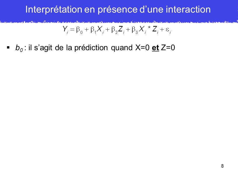 9 b 0 : il sagit de la prédiction quand X=0 et Z=0 b 1 : Pour aider linterprétation, ré-exprimons léquation en terme de relation simple de X et Y Interprétation en présence dune interaction