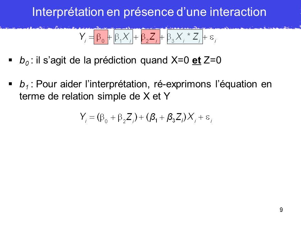 10 b 0 : il sagit de la prédiction quand X=0 et Z=0 b 1 : Pour aider linterprétation, ré-exprimons léquation en terme de relation simple de X et Y => La pente pour X est définie par : => Donc leffet de X = seulement quand : => Mais, si => seulement quand : Ainsi, b 1 teste leffet de X mais UNIQUEMENT pour Z i = 0 Interprétation en présence dune interaction