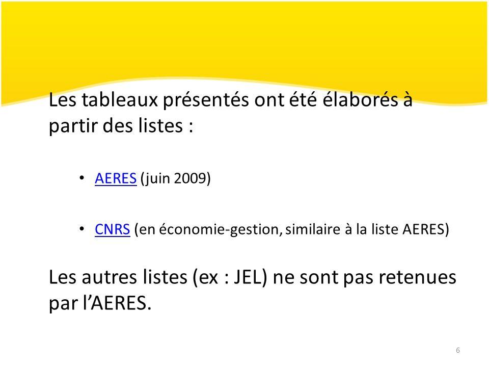 6 Les tableaux présentés ont été élaborés à partir des listes : AERES (juin 2009)AERES CNRS (en économie-gestion, similaire à la liste AERES)CNRS Les