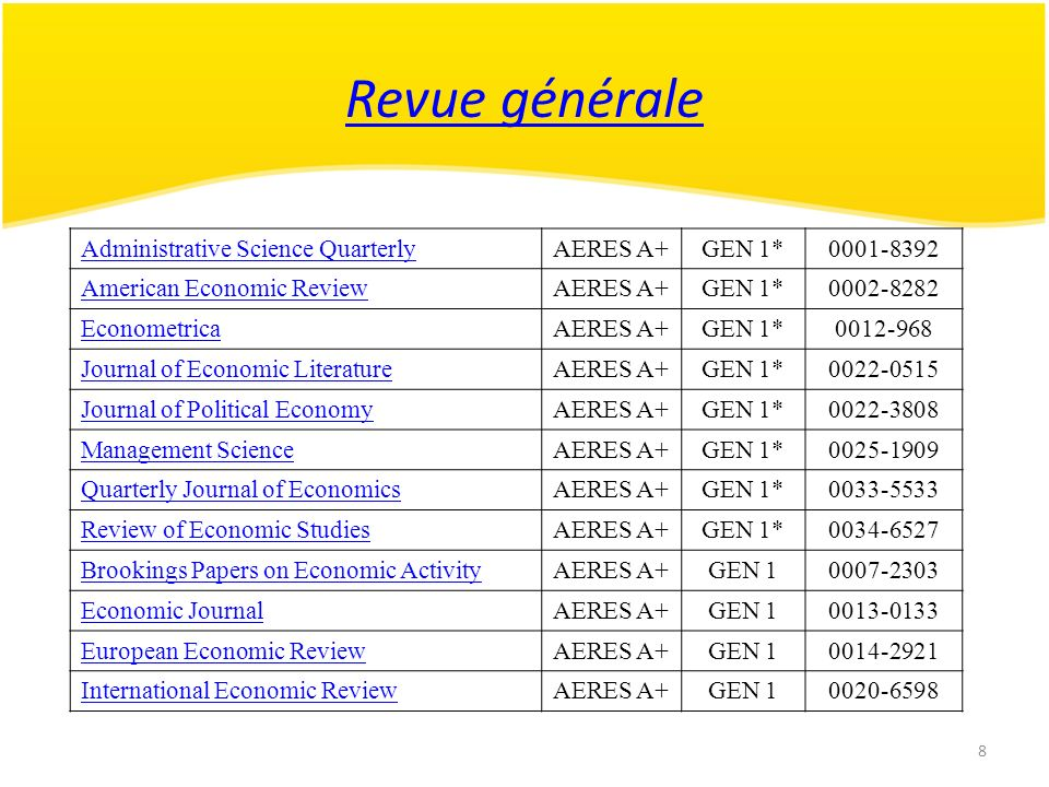 9 Revue générale Journal of Economic PerspectivesAERES A+GEN 10895-3309 Review of Economics and StatisticsAERES A+GEN 10034-6535 Annales d Economie et StatistiquesAERES AGEN 20769-489X Applied EconomicsAERES AGEN 20003-6846 Cambridge Journal of EconomicsAERES AGEN 20309-166X Canadian Journal of Economics : Revue canadienne d économique AERES AGEN 20008-4085 Economic InquiryAERES AGEN 20095-2583 Economic ModellingAERES AGEN 20264-9993 Economic PolicyAERES AGEN 20266-4658 EconomicaAERES AGEN 20013-0427 Economy and SocietyAERES AGEN 20308-5147 Journal of Economic Behavior and Organization AERES AGEN 20167-2681