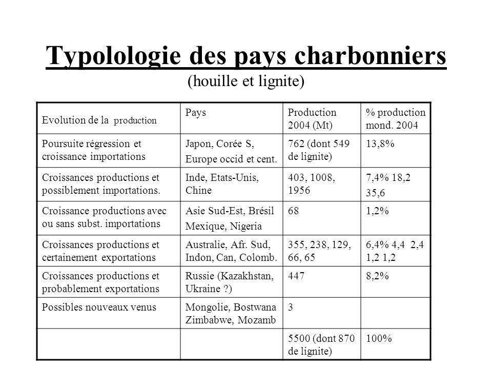 Typolologie des pays charbonniers (houille et lignite) Evolution de la production PaysProduction 2004 (Mt) % production mond. 2004 Poursuite régressio