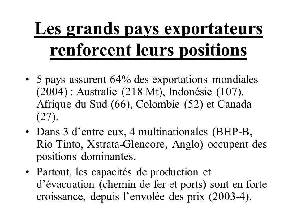 Les grands pays exportateurs renforcent leurs positions 5 pays assurent 64% des exportations mondiales (2004) : Australie (218 Mt), Indonésie (107), A