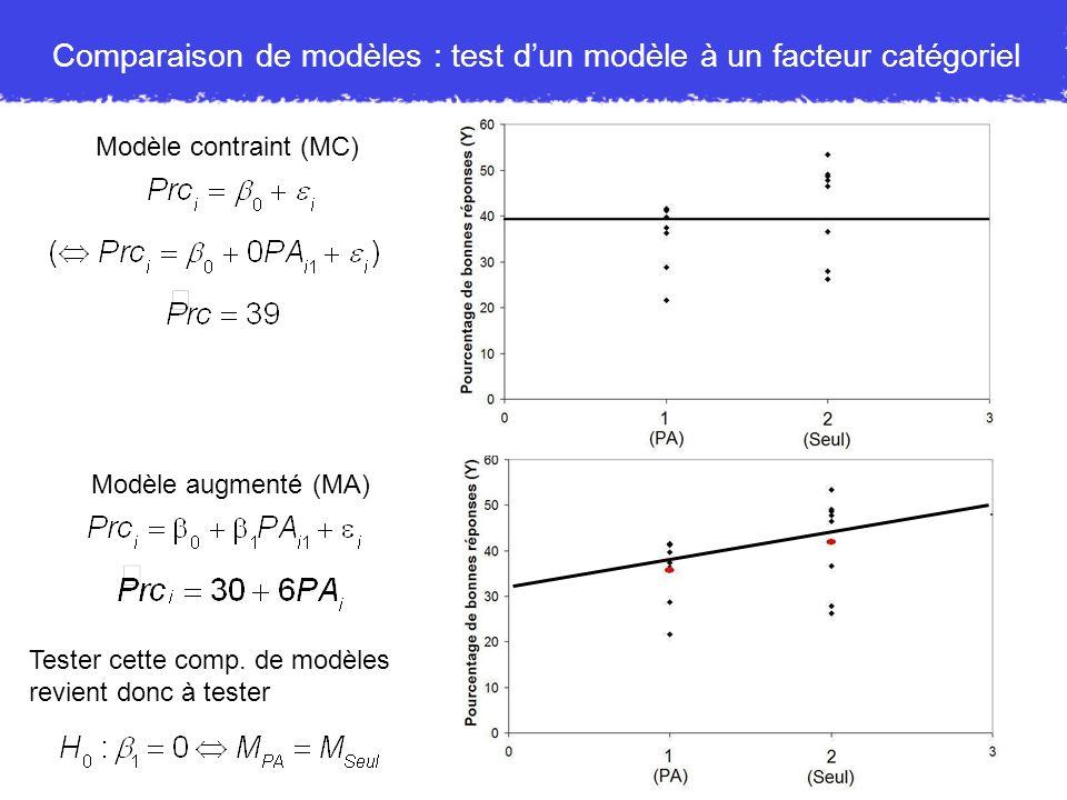 10 Comparaison de modèles : test dun modèle à un facteur catégoriel Modèle contraint (MC) Modèle augmenté (MA) Tester cette comp. de modèles revient d