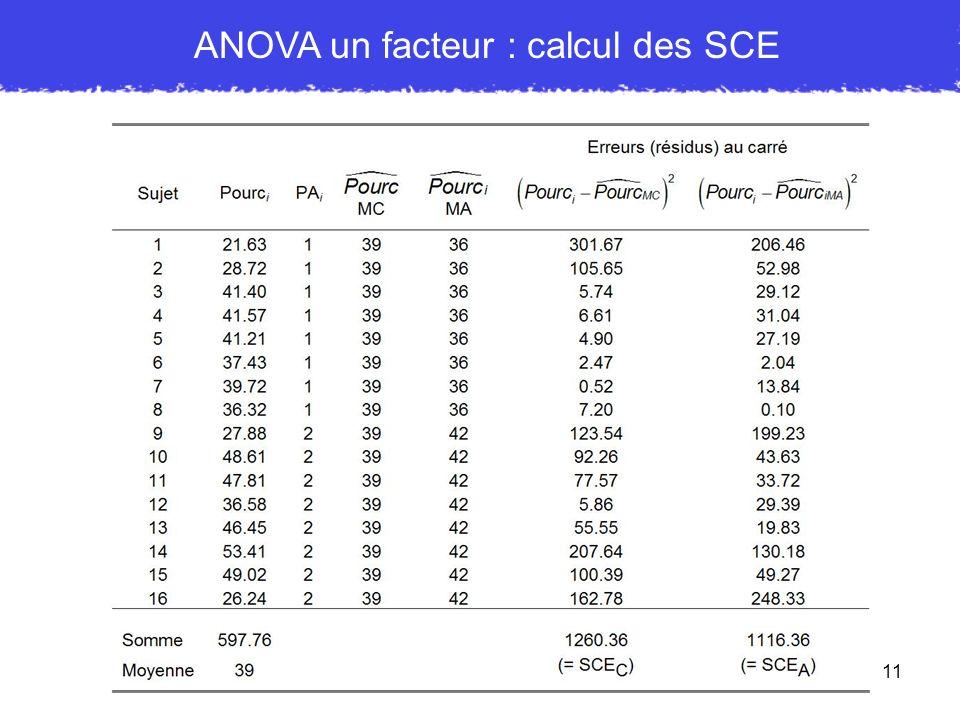 11 ANOVA un facteur : calcul des SCE