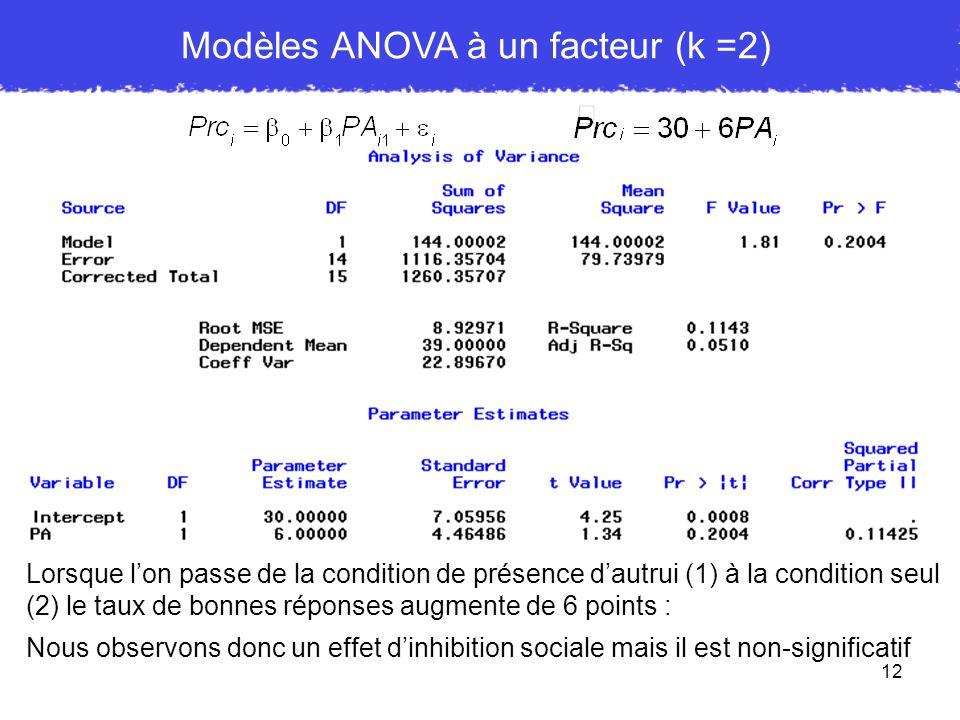 12 Modèles ANOVA à un facteur (k =2) Lorsque lon passe de la condition de présence dautrui (1) à la condition seul (2) le taux de bonnes réponses augm