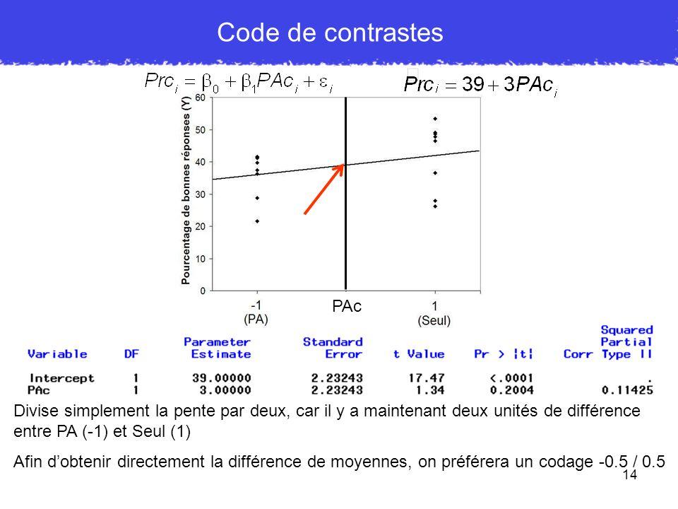 14 PAc Code de contrastes Divise simplement la pente par deux, car il y a maintenant deux unités de différence entre PA (-1) et Seul (1) Afin dobtenir
