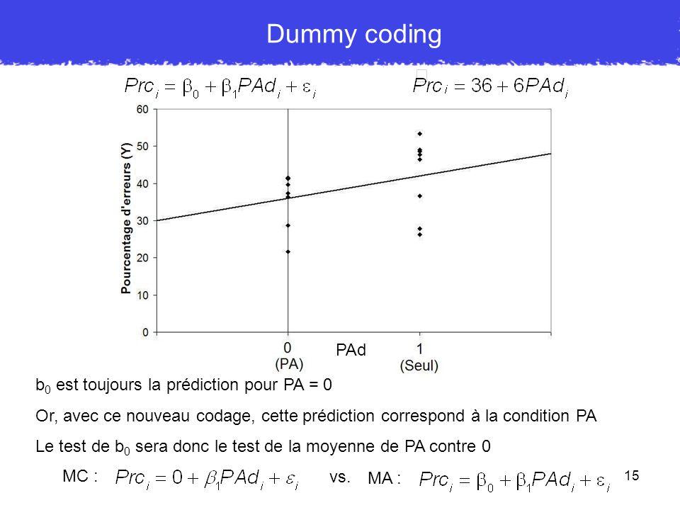 15 Dummy coding PAd b 0 est toujours la prédiction pour PA = 0 Or, avec ce nouveau codage, cette prédiction correspond à la condition PA Le test de b