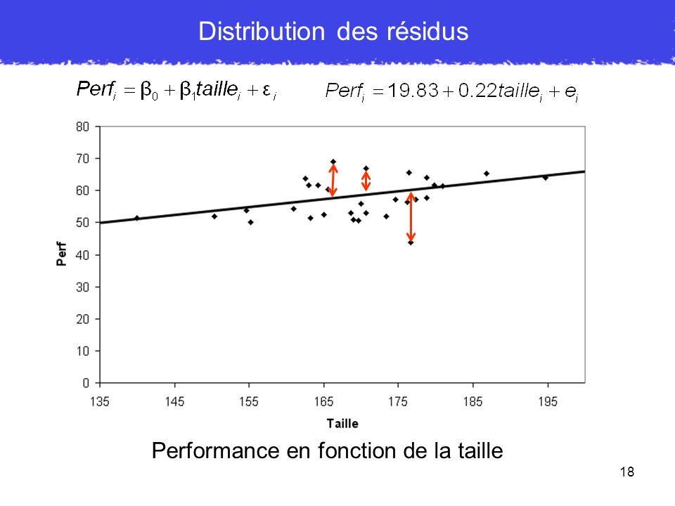 18 Distribution des résidus Performance en fonction de la taille
