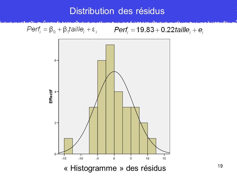 19 Distribution des résidus « Histogramme » des résidus