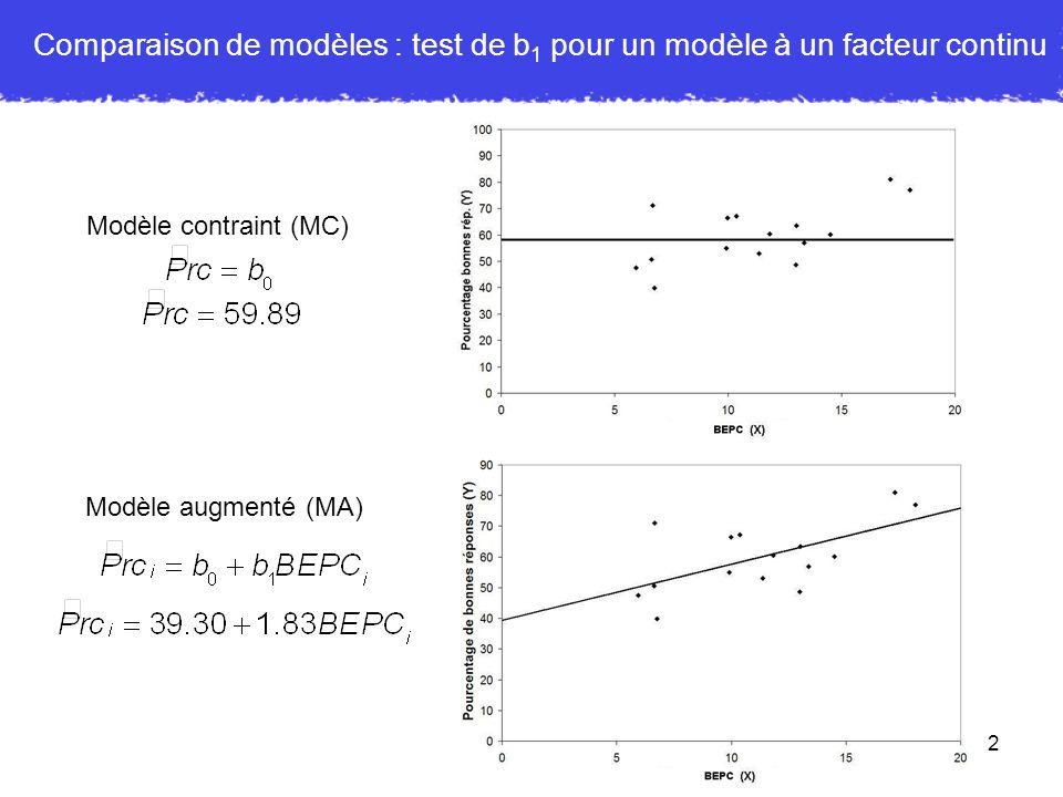 3 Modèles à un facteur continu : régression simple b 1 = 1.83, laugmentation de 1.83 du pourcentage de bonnes réponses pour chaque augmentation dun point de BEPC est significative Connaître la note au BEPC permet de prédire le pourcentage de bonnes rép.