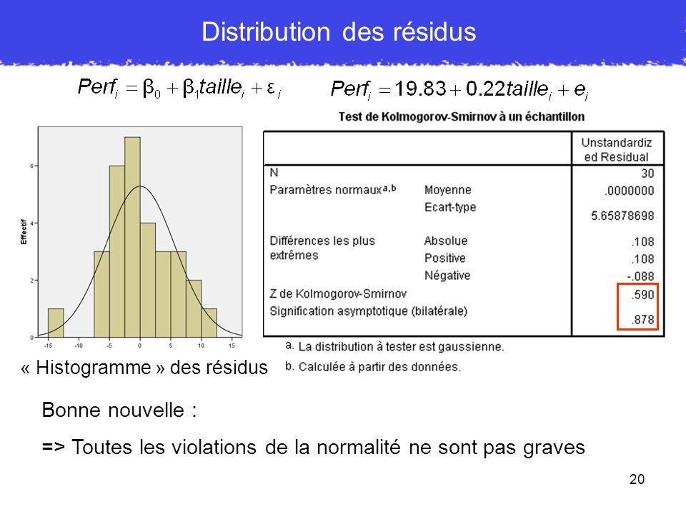 20 Distribution des résidus « Histogramme » des résidus Bonne nouvelle : => Toutes les violations de la normalité ne sont pas graves