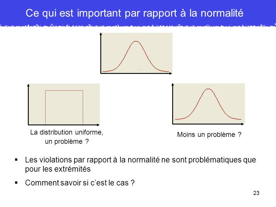 23 Ce qui est important par rapport à la normalité La distribution uniforme, un problème ? Moins un problème ? Les violations par rapport à la normali