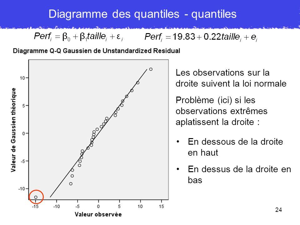 24 Diagramme des quantiles - quantiles Les observations sur la droite suivent la loi normale Problème (ici) si les observations extrêmes aplatissent l