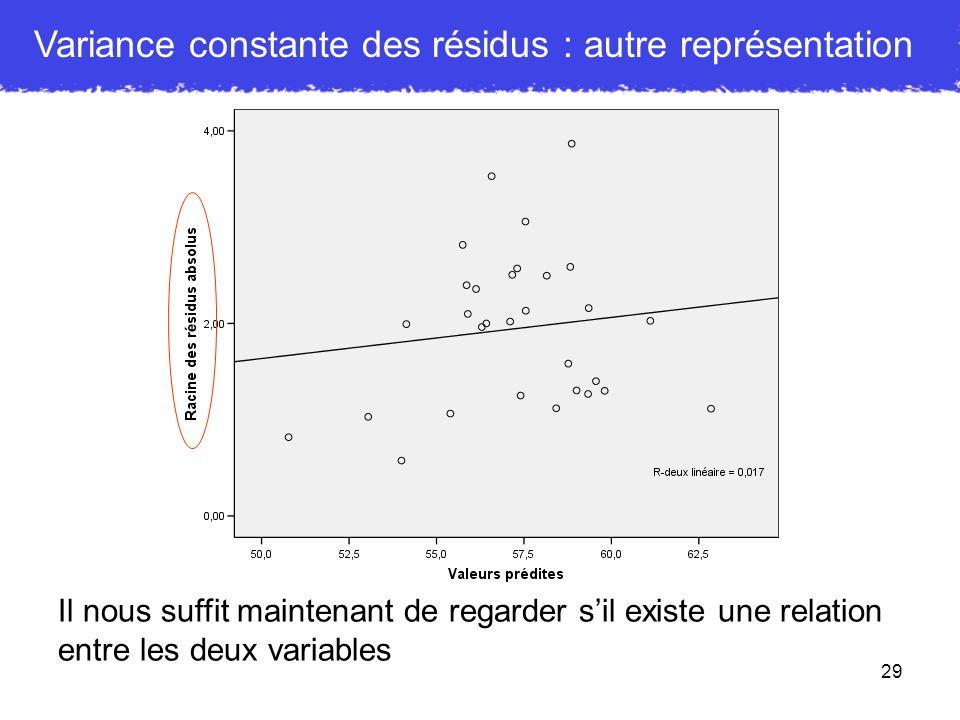 29 Variance constante des résidus : autre représentation Il nous suffit maintenant de regarder sil existe une relation entre les deux variables