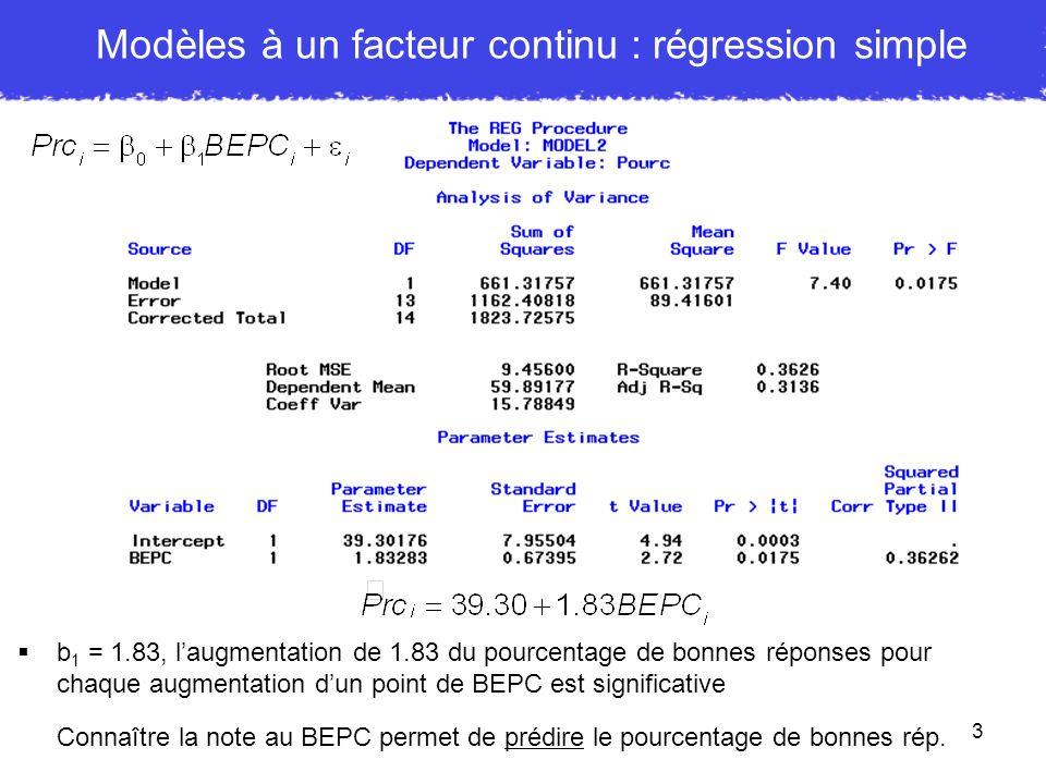 3 Modèles à un facteur continu : régression simple b 1 = 1.83, laugmentation de 1.83 du pourcentage de bonnes réponses pour chaque augmentation dun po