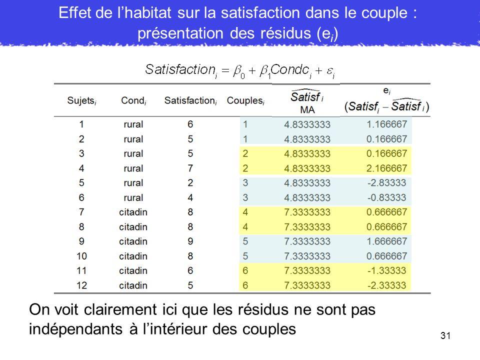 31 Effet de lhabitat sur la satisfaction dans le couple : présentation des résidus (e i ) On voit clairement ici que les résidus ne sont pas indépenda