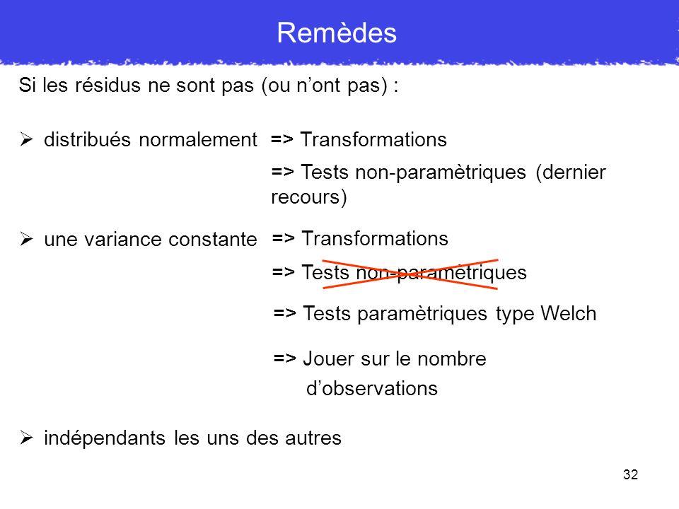 32 Remèdes Si les résidus ne sont pas (ou nont pas) : distribués normalement une variance constante indépendants les uns des autres => Transformations