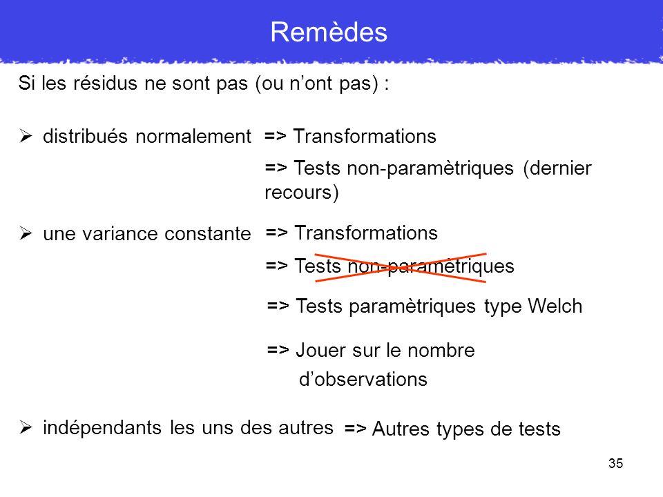 35 Remèdes Si les résidus ne sont pas (ou nont pas) : distribués normalement une variance constante indépendants les uns des autres => Transformations