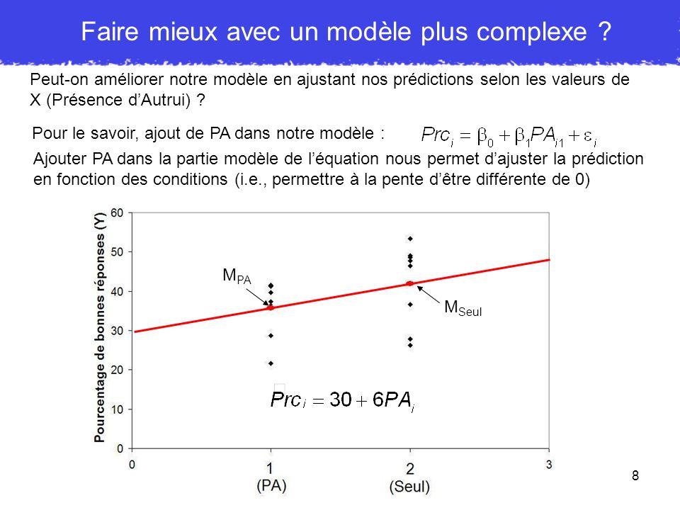 9 Interprétation des coefficients de régression Interprétation du b 0 : ordonné à lorigine, cest-à-dire la prédiction pour une valeur de PA = 0 Dans notre exemple, b 0 = 30 donc pour les gens ayant un score de 0 sur la variable PA le modèle prédit un pourcentage derreurs de 30 Interprétation du b 1 : il sagit de la pente => de combien change la prédiction sur Prc lorsque lon change dune unité sur PA ici : Prédiction pour PA = 1 => Prédiction pour PA = 2 => Ainsi, avec une seule unité de différence entre les deux conditions (PA=1 et Seul=2), b 1 = différence de moyennes Or, 36 et 42 sont en effet les moyennes des deux conditions