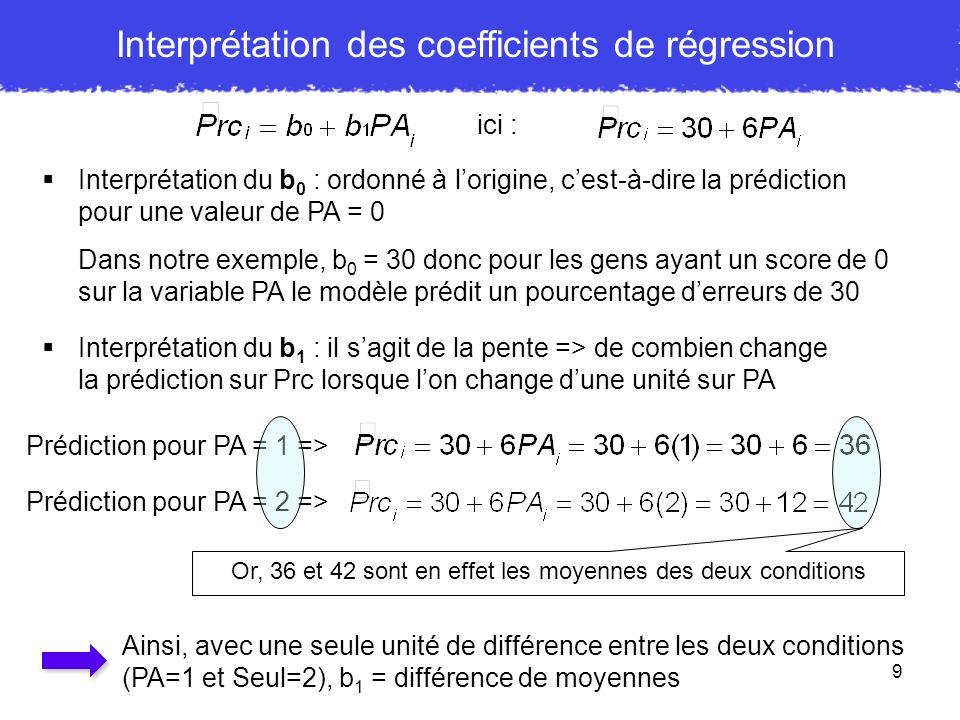 9 Interprétation des coefficients de régression Interprétation du b 0 : ordonné à lorigine, cest-à-dire la prédiction pour une valeur de PA = 0 Dans n
