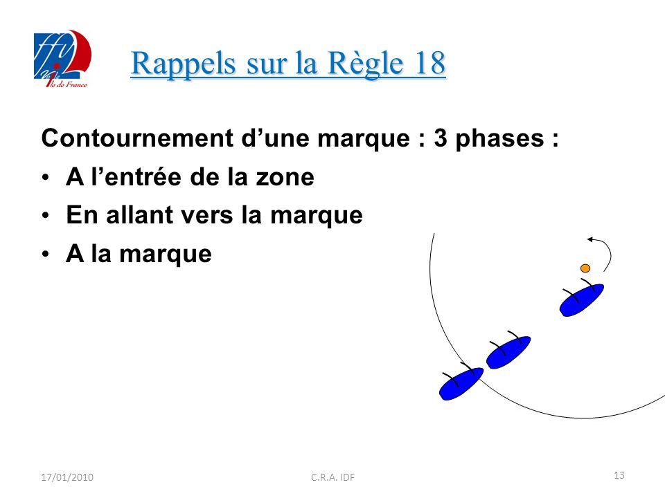 Contournement dune marque : 3 phases : A lentrée de la zone En allant vers la marque A la marque 17/01/2010 13 C.R.A.