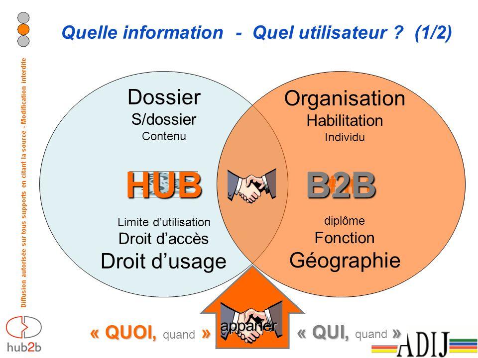 Diffusion autorisée sur tous supports en citant la source - Modification interdite Quelle information - Quel utilisateur ? (1/2) HUB B2B Dossier S/dos
