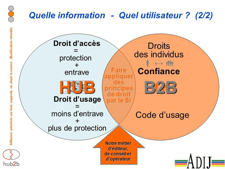 Diffusion autorisée sur tous supports en citant la source - Modification interdite Quelle information - Quel utilisateur ? (2/2) HUB B2B Droit daccès