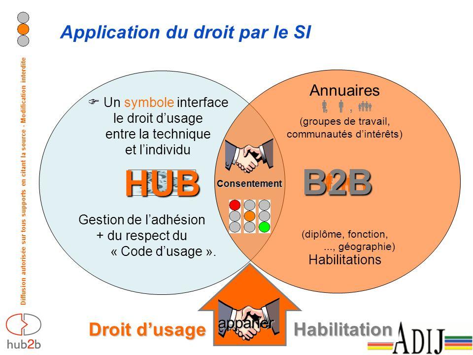 Diffusion autorisée sur tous supports en citant la source - Modification interdite Application du droit par le SI HUB B2B Un symbole interface le droit dusage entre la technique et lindividu Gestion de ladhésion + du respect du « Code dusage ».