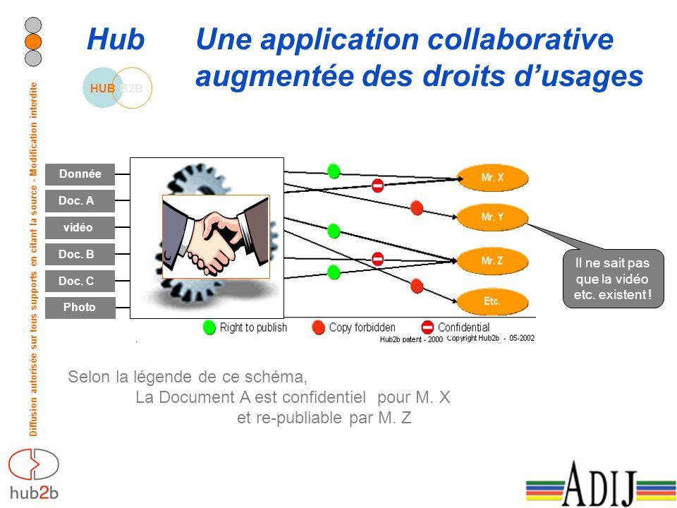 Diffusion autorisée sur tous supports en citant la source - Modification interdite Hub Une application collaborative augmentée des droits dusages Selo