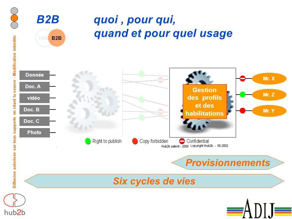 Diffusion autorisée sur tous supports en citant la source - Modification interdite B2B quoi, pour qui, quand et pour quel usage HUB B2B Donnée Doc. B
