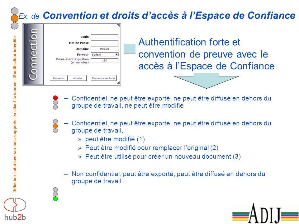 Diffusion autorisée sur tous supports en citant la source - Modification interdite Ex. de Convention et droits daccès à lEspace de Confiance Authentif