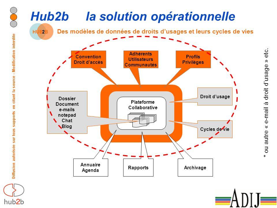 Diffusion autorisée sur tous supports en citant la source - Modification interdite HUB2B2B Hub2bla solution opérationnelle Des modèles de données de droits dusages et leurs cycles de vies * ou autre « e-mail à droit dusage » etc.