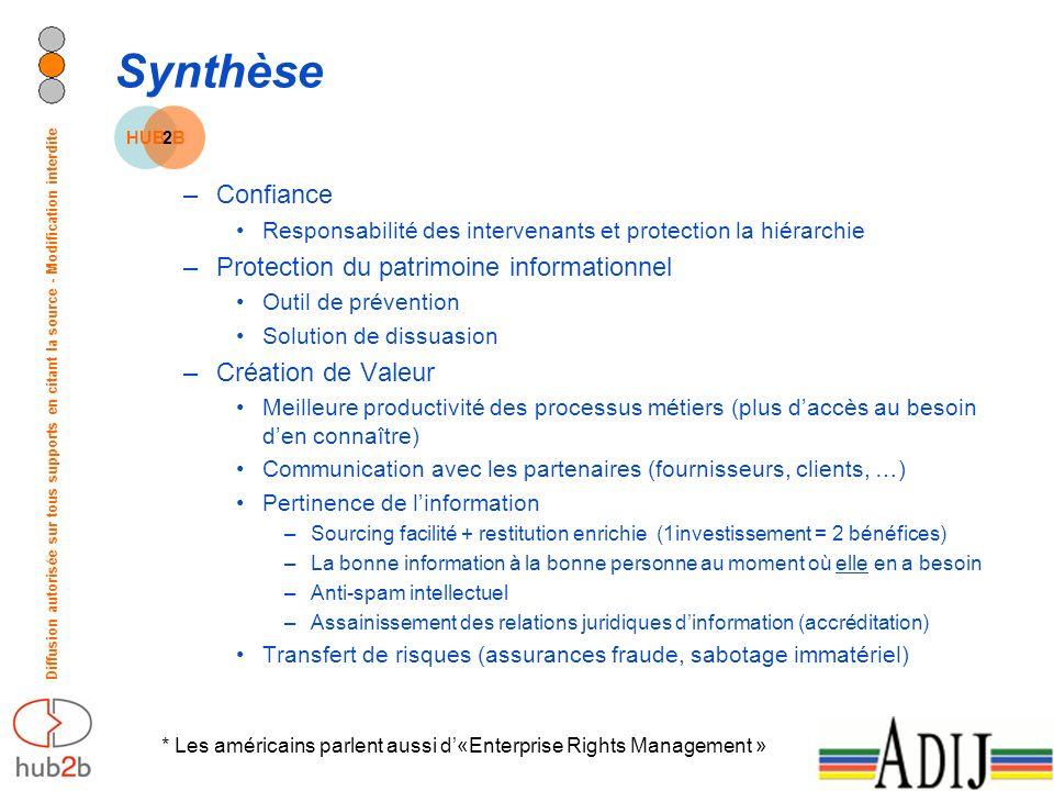 Diffusion autorisée sur tous supports en citant la source - Modification interdite * Les américains parlent aussi d«Enterprise Rights Management » Syn