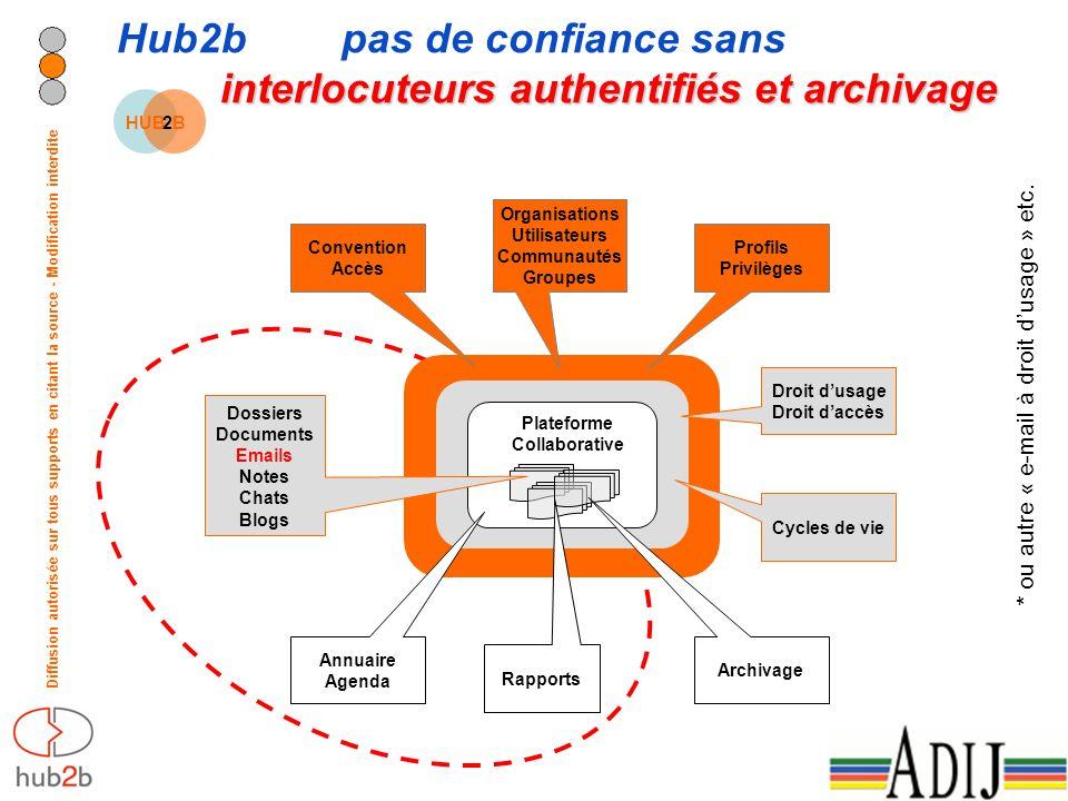 Diffusion autorisée sur tous supports en citant la source - Modification interdite HUB2B2B interlocuteurs authentifiés et archivage Hub2b pas de confiance sans interlocuteurs authentifiés et archivage * ou autre « e-mail à droit dusage » etc.