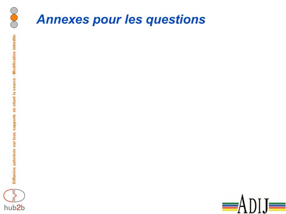 Diffusion autorisée sur tous supports en citant la source - Modification interdite Annexes pour les questions