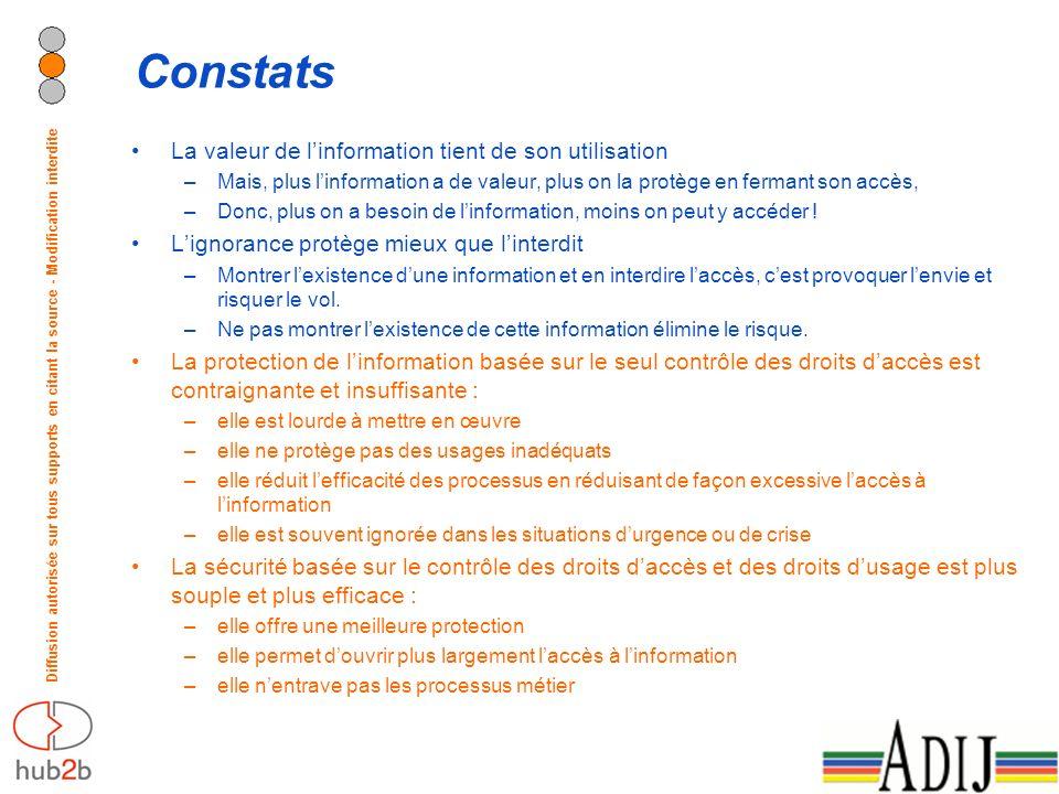 Diffusion autorisée sur tous supports en citant la source - Modification interdite Constats La valeur de linformation tient de son utilisation –Mais,