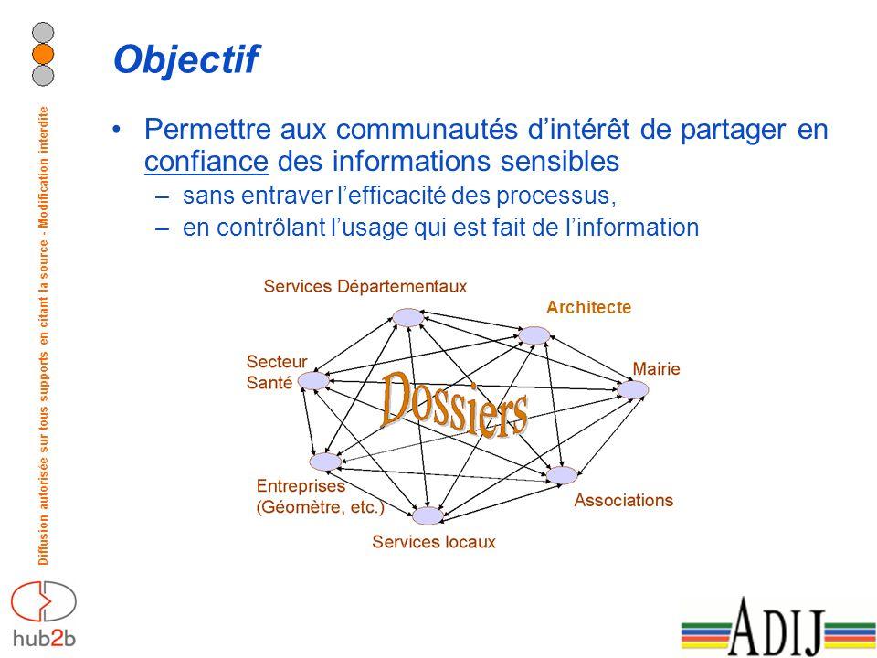 Diffusion autorisée sur tous supports en citant la source - Modification interdite Objectif Permettre aux communautés dintérêt de partager en confianc