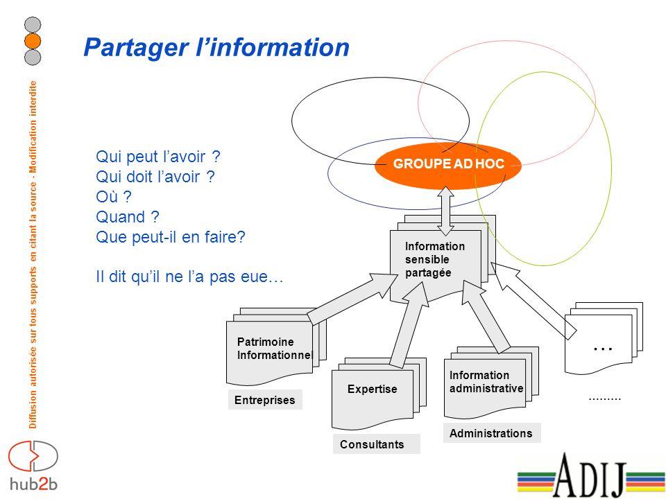Diffusion autorisée sur tous supports en citant la source - Modification interdite Patrimoine Informationnel Information administrative Expertise Cons