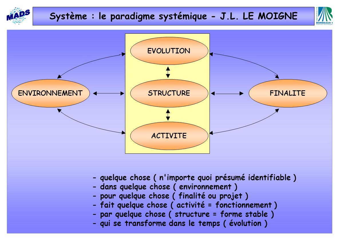 - quelque chose ( n importe quoi présumé identifiable ) - dans quelque chose ( environnement ) - pour quelque chose ( finalité ou projet ) - fait quelque chose ( activité = fonctionnement ) - par quelque chose ( structure = forme stable ) - qui se transforme dans le temps ( évolution ) STRUCTURE EVOLUTION ENVIRONNEMENT ACTIVITE FINALITE Système : le paradigme systémique - J.L.