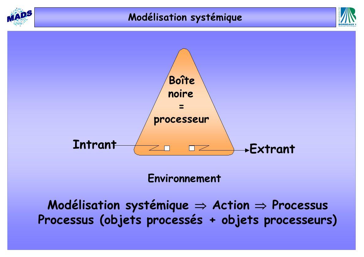 Modélisation systémique Action Processus Processus (objets processés + objets processeurs) Environnement Extrant Intrant Boîte noire = processeur Modé