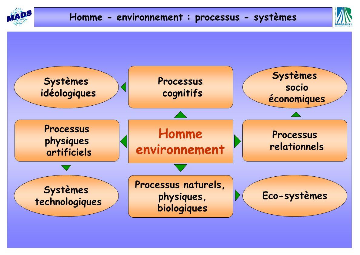 Processus cognitifs Eco-systèmes Systèmes socio économiques Systèmes idéologiques Homme environnement Processus relationnels Systèmes technologiques Processus physiques artificiels Processus naturels, physiques, biologiques Homme - environnement : processus - systèmes