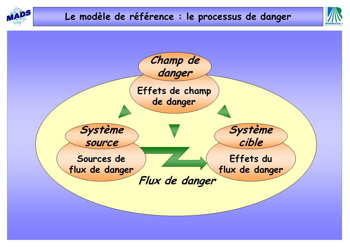 Effets du flux de danger Sources de flux de danger Système cible Système source Flux de danger Effets de champ de danger Champ de danger Le modèle de référence : le processus de danger