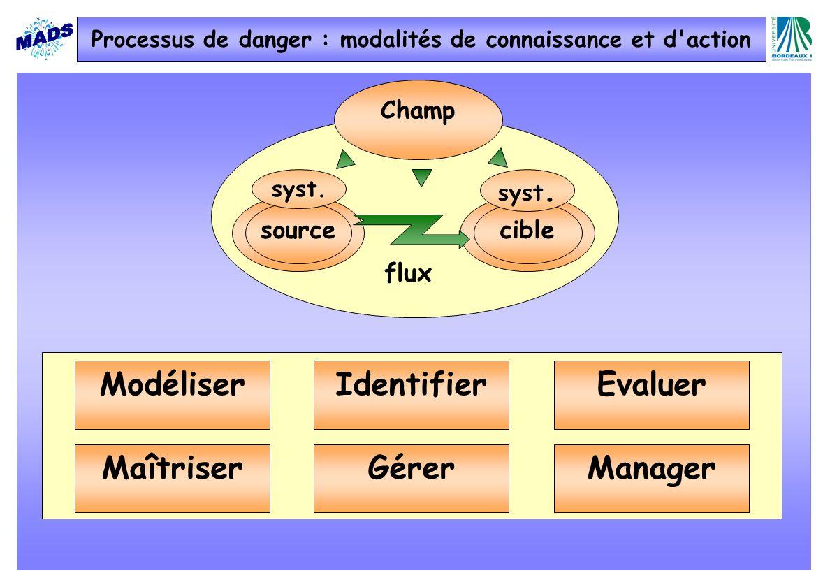 Champ sourcecible syst. EvaluerModéliserIdentifier ManagerMaîtriserGérer Processus de danger : modalités de connaissance et d'action flux