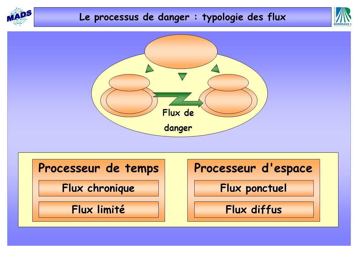 Flux de danger Processeur de temps Flux chronique Flux limité Processeur d espace Flux ponctuel Flux diffus Le processus de danger : typologie des flux