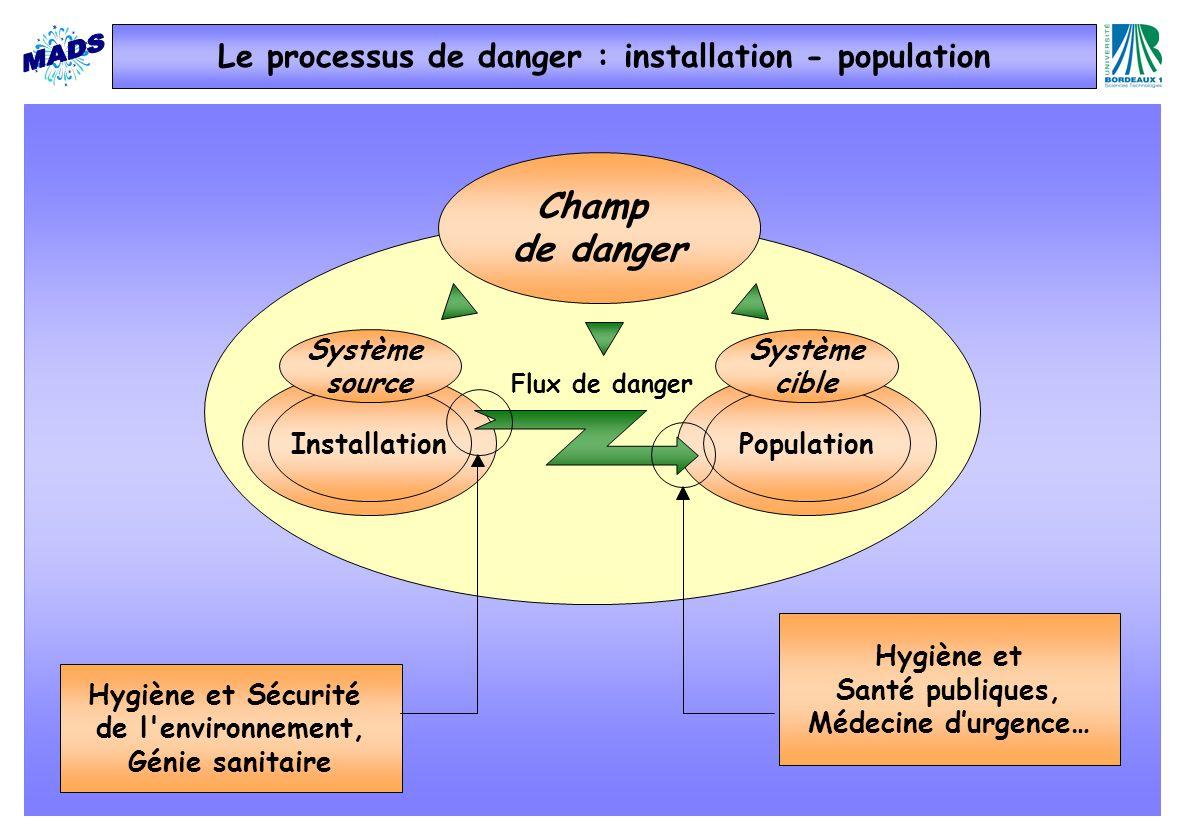 Champ de danger InstallationPopulation Système source Système cible Flux de danger Hygiène et Sécurité de l'environnement, Génie sanitaire Hygiène et