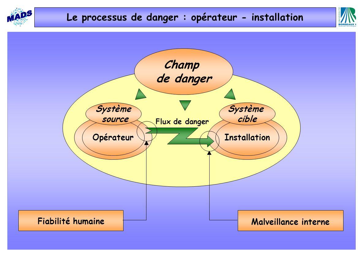 Champ de danger OpérateurInstallation Système source Système cible Flux de danger Malveillance interne Fiabilité humaine Le processus de danger : opér