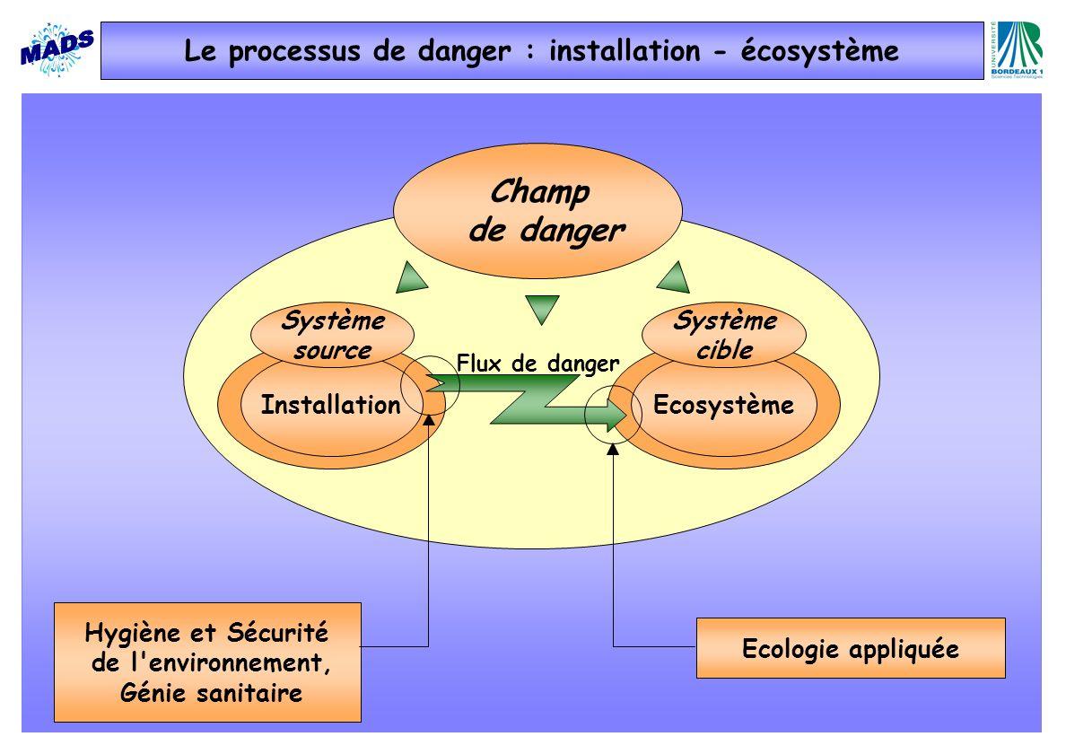 Champ de danger InstallationEcosystème Système source Système cible Flux de danger Hygiène et Sécurité de l environnement, Génie sanitaire Ecologie appliquée Le processus de danger : installation - écosystème