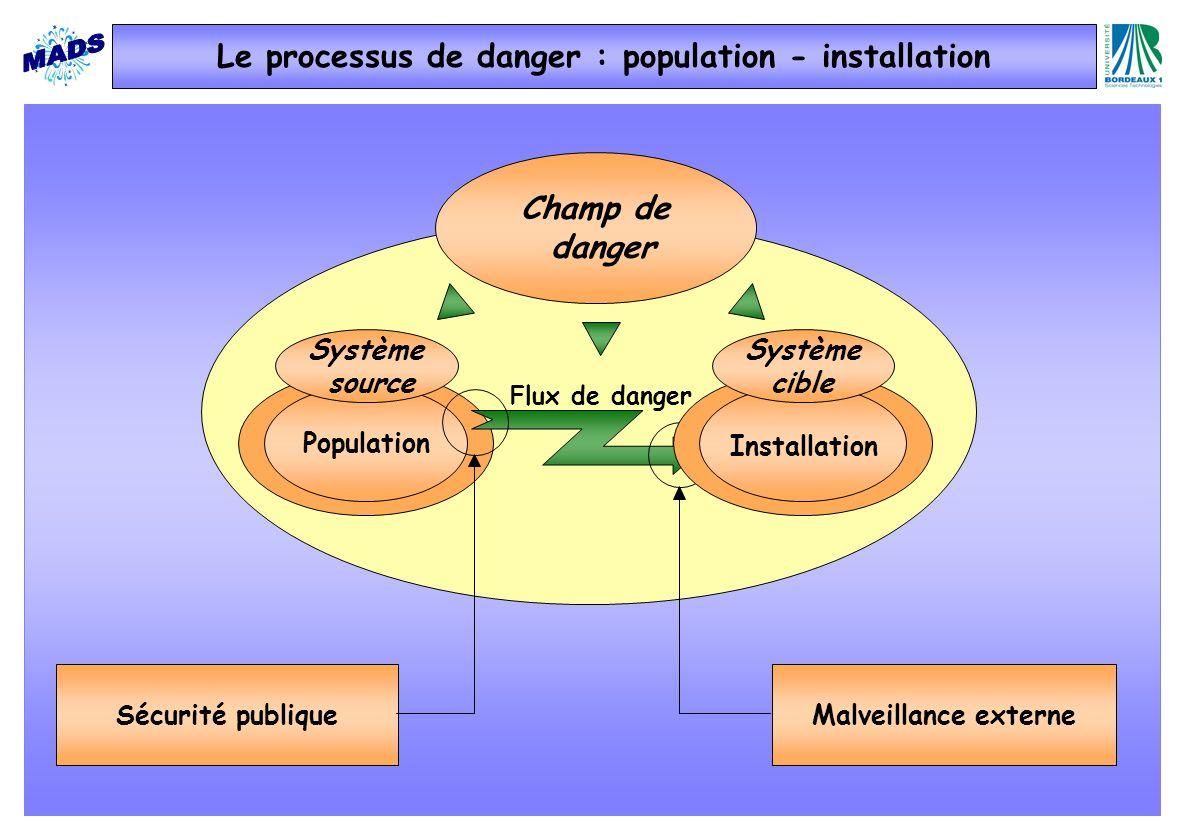 Champ de danger Population Système source Flux de danger Sécurité publiqueMalveillance externe Installation Le processus de danger : population - installation Système cible